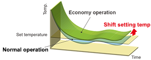 Economy comparison diagram of Economy operation and Normal operation.