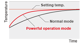 "Temperature transition graph comparing the ""Normal mode"" and""Powerful operation mode"""