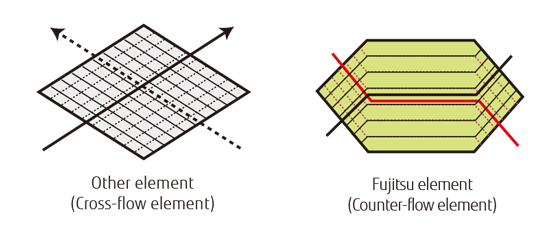comparison images : Other element (Cross-flow element) , Fujitsu element (Counter-flow element)